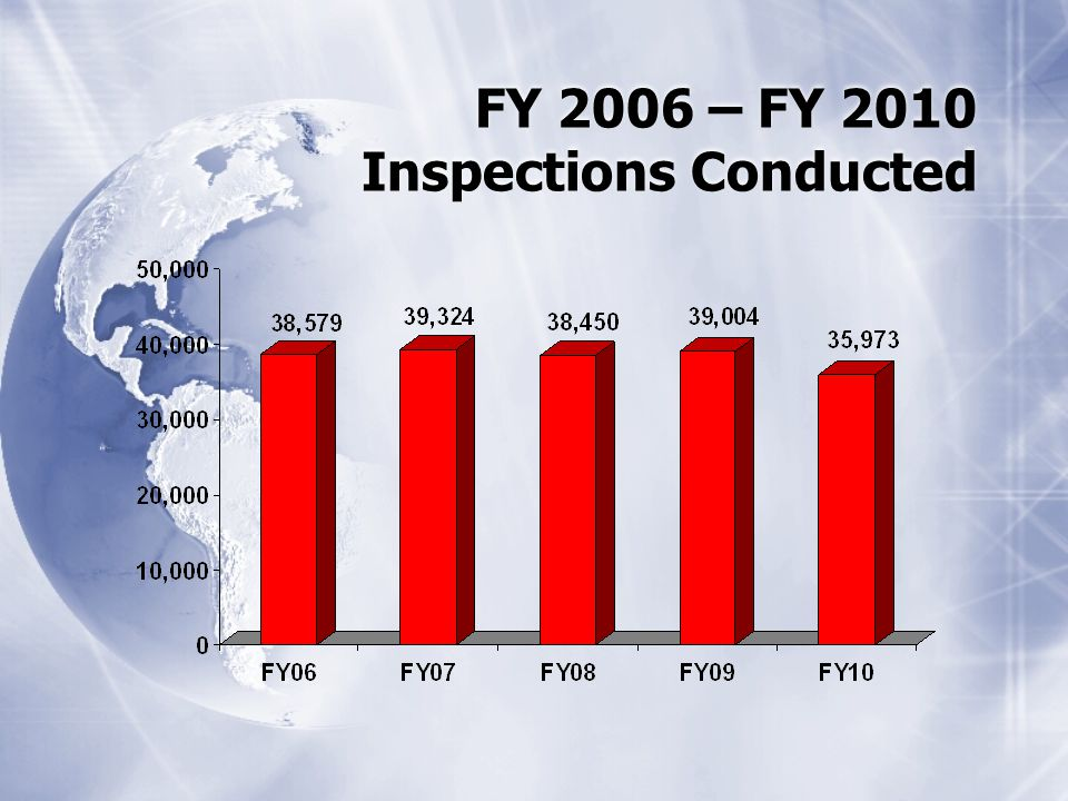 FY 2006 – FY 2010 Inspections Conducted