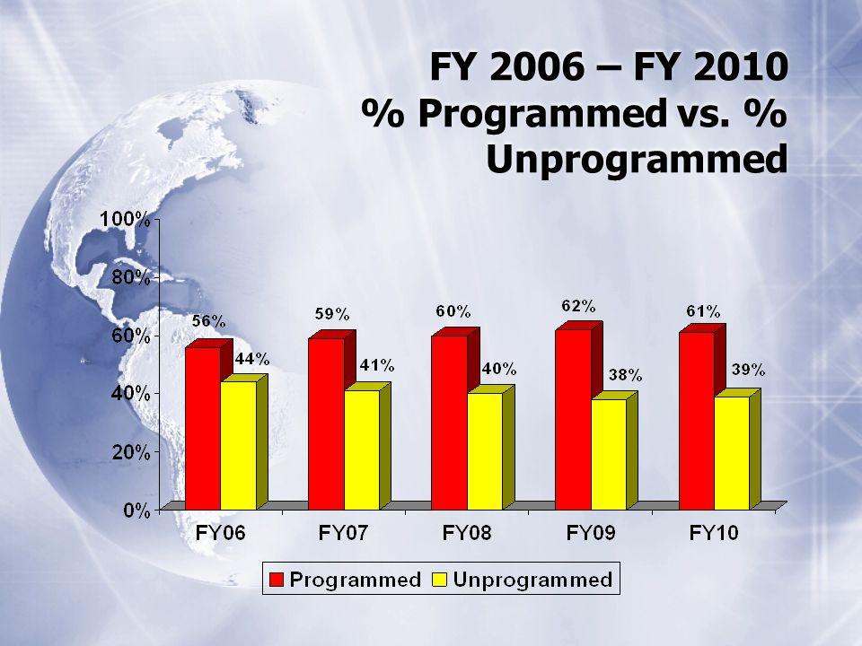 FY 2006 – FY 2010 % Programmed vs. % Unprogrammed