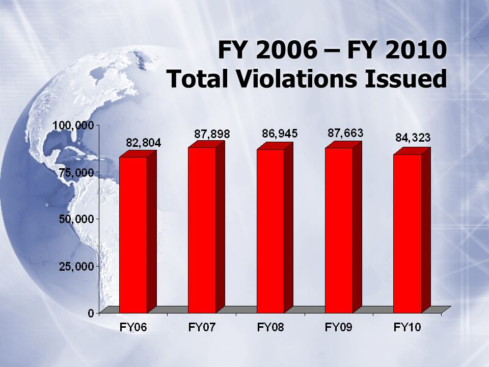 FY 2006 – FY 2010 Total Violations Issued
