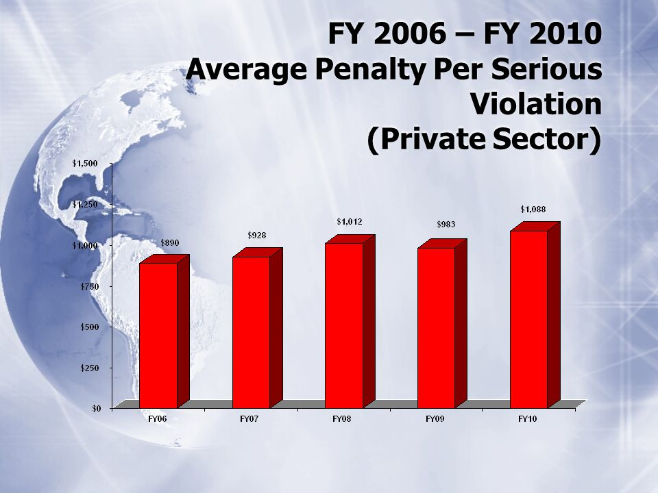 FY 2006 – FY 2010 Average Penalty Per Serious Violation (Private Sector)