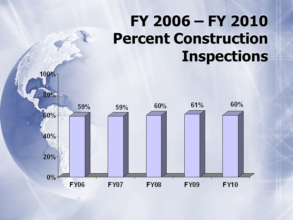 FY 2006 – FY 2010 Percent Construction Inspections