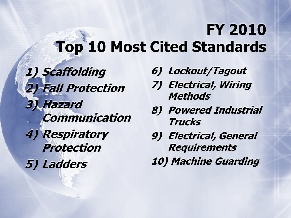 FY 2010 Top 10 Most Cited Standards 1)Scaffolding 2)Fall Protection 3)Hazard Communication 4)Respiratory Protection 5)Ladders 1)Scaffolding 2)Fall Protection 3)Hazard Communication 4)Respiratory Protection 5)Ladders 6)Lockout/Tagout 7)Electrical, Wiring Methods 8)Powered Industrial Trucks 9)Electrical, General Requirements 10) Machine Guarding