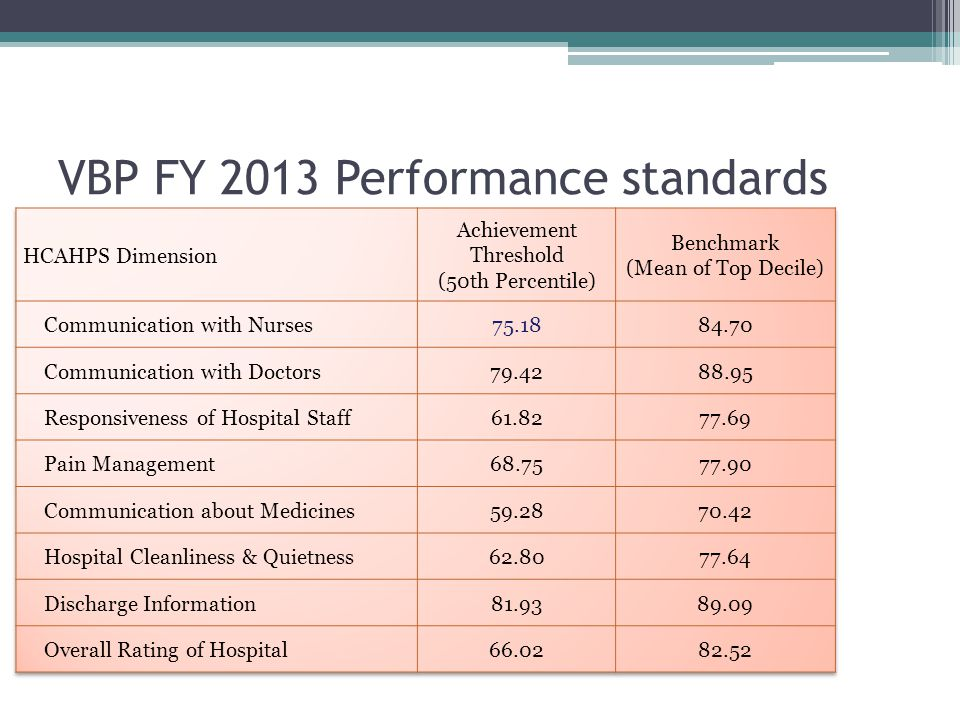 VBP FY 2013 Performance standards