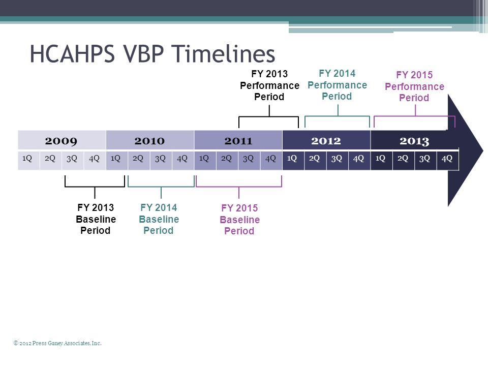 HCAHPS VBP Timelines 20092010201120122013 1Q2Q3Q4Q1Q2Q3Q4Q1Q2Q3Q4Q1Q2Q3Q4Q1Q2Q3Q4Q FY 2013 Baseline Period FY 2015 Baseline Period © 2012 Press Ganey Associates, Inc.