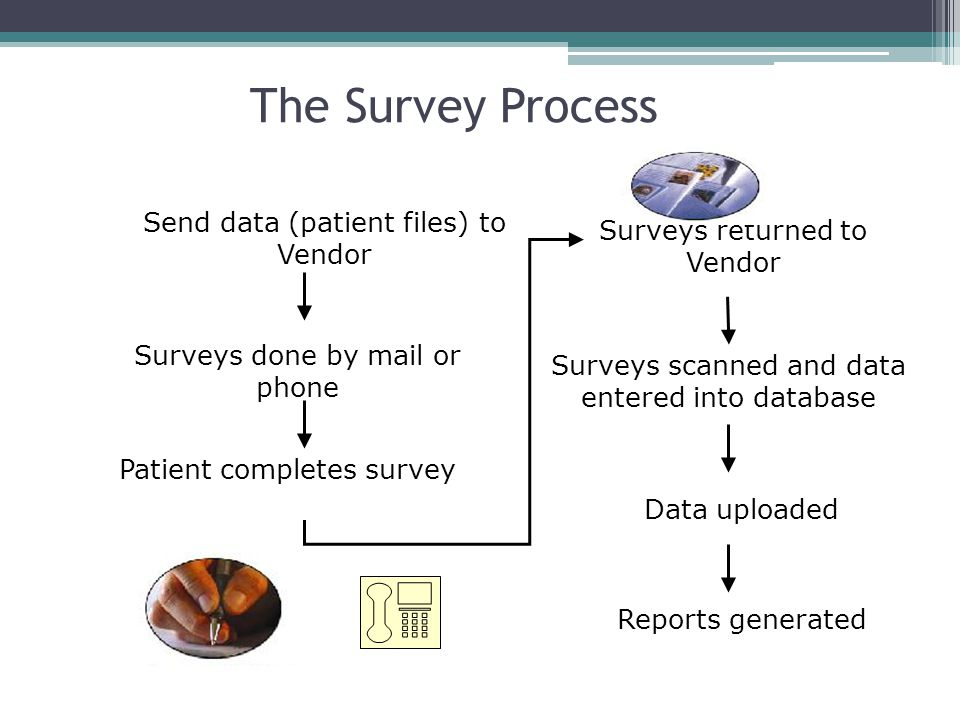 Surveys done by mail or phone Patient completes survey Surveys returned to Vendor Surveys scanned and data entered into database Reports generated Send data (patient files) to Vendor Data uploaded The Survey Process