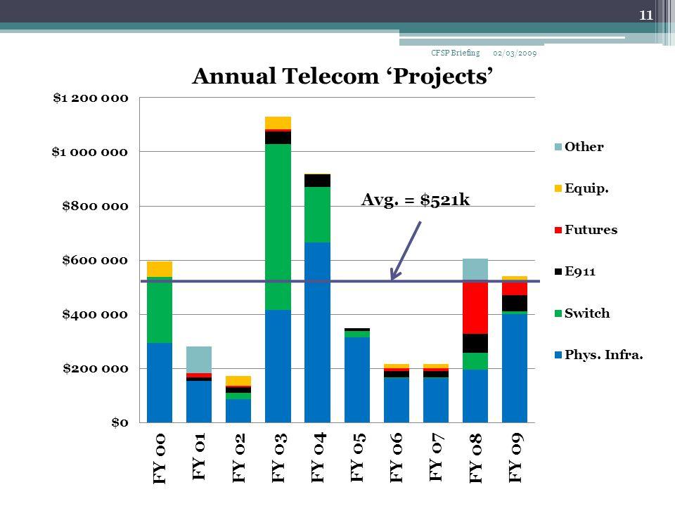 02/03/2009 11 CFSP Briefing Avg. = $521k