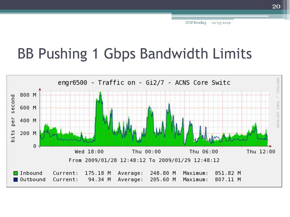 BB Pushing 1 Gbps Bandwidth Limits 02/03/2009CFSP Briefing 20