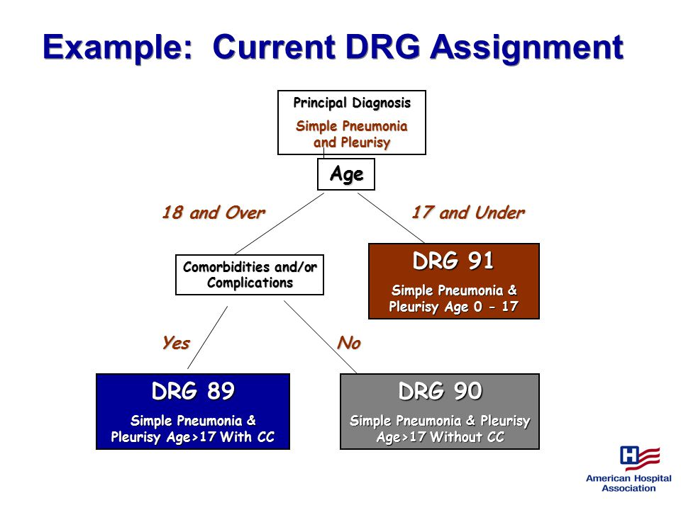 Example: Current DRG Assignment Principal Diagnosis Simple Pneumonia and Pleurisy Age Comorbidities and/or Complications DRG 91 Simple Pneumonia & Pleurisy Age 0 - 17 17 and Under 18 and Over YesNo DRG 90 Simple Pneumonia & Pleurisy Age>17 Without CC DRG 89 Simple Pneumonia & Pleurisy Age>17 With CC