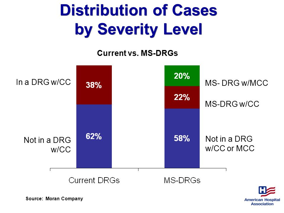 Distribution of Cases by Severity Level Current vs.