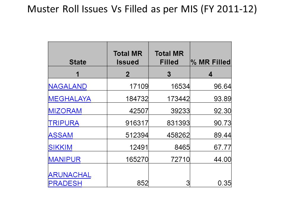 Muster Roll Issues Vs Filled as per MIS (FY 2011-12) State Total MR Issued Total MR Filled% MR Filled 1234 NAGALAND171091653496.64 MEGHALAYA1847321734