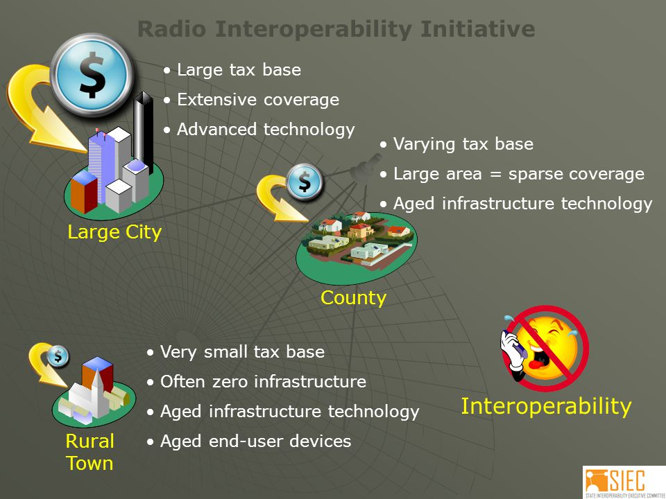 Radio Interoperability Initiative Large City Rural Town County Interoperability Large tax base Extensive coverage Advanced technology Varying tax base Large area = sparse coverage Aged infrastructure technology Very small tax base Often zero infrastructure Aged infrastructure technology Aged end-user devices