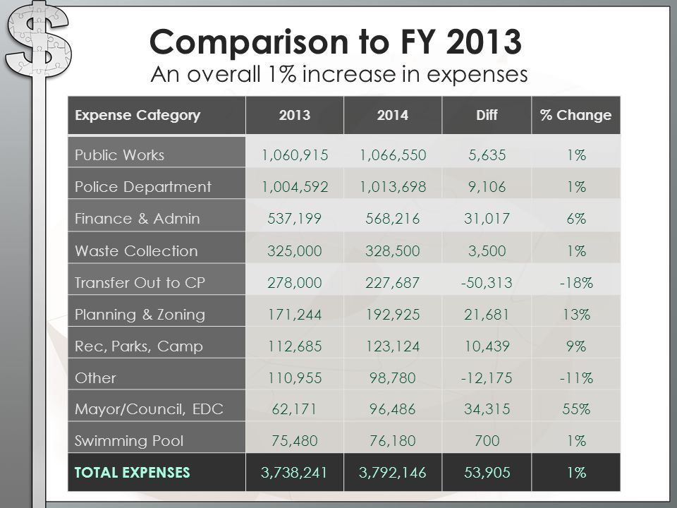 Comparison to FY 2013 An overall 1% increase in expenses Expense Category20132014Diff% Change Public Works1,060,9151,066,5505,6351% Police Department1