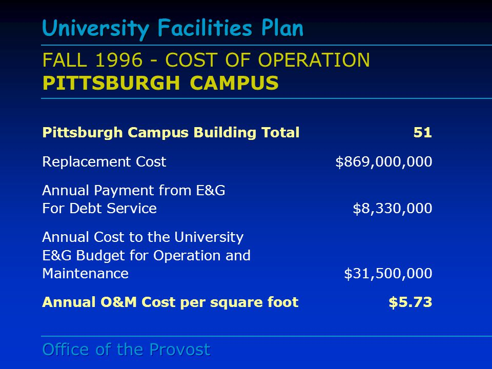 Office of the Provost University Facilities Plan Mid-Point Status (FY 98 – FY 02) HOUSING Forbes-Craig, Mayflower/Oakwood Apartment Conversion to Undergraduate Housing Housing Construction Phase I (200 Beds) Fraternity Housing Regional Campus Housing Housing/Dining Renovations – All Campuses # Beds 1996# Beds 2002 4,9956,015
