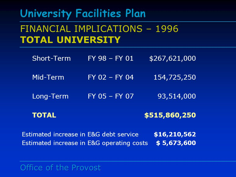 Office of the Provost University Facilities Plan Mid-Point Status (FY 98 – FY 02) CURRENT COSTS 1996 2002 Replacements Cost$896,000,000$932,000,000 Annual Payment From E&G for Debt Service $8,330,000$17,500,000 Annual Cost to the University E&G Budget for Operation and Maintenance$31,500,000 $36,243,000 Annual O&M Cost per Square Foot $5.73 $5.78