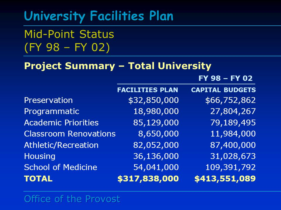 Office of the Provost University Facilities Plan Mid-Point Status (FY 98 – FY 02) Funding Source – Total University FACILITIES PLANCAPITAL BUDGETS E&G Debt$109,442,000 $119,408,667 Commonwealth69,000,000134,742,140 Gift/Other50,695,00051,251,241 School of Medicine46,042,00075,168,353 Auxiliaries42,659,00032,980,688 Total$317,838,000$413,551,089 FY 98 – FY 02