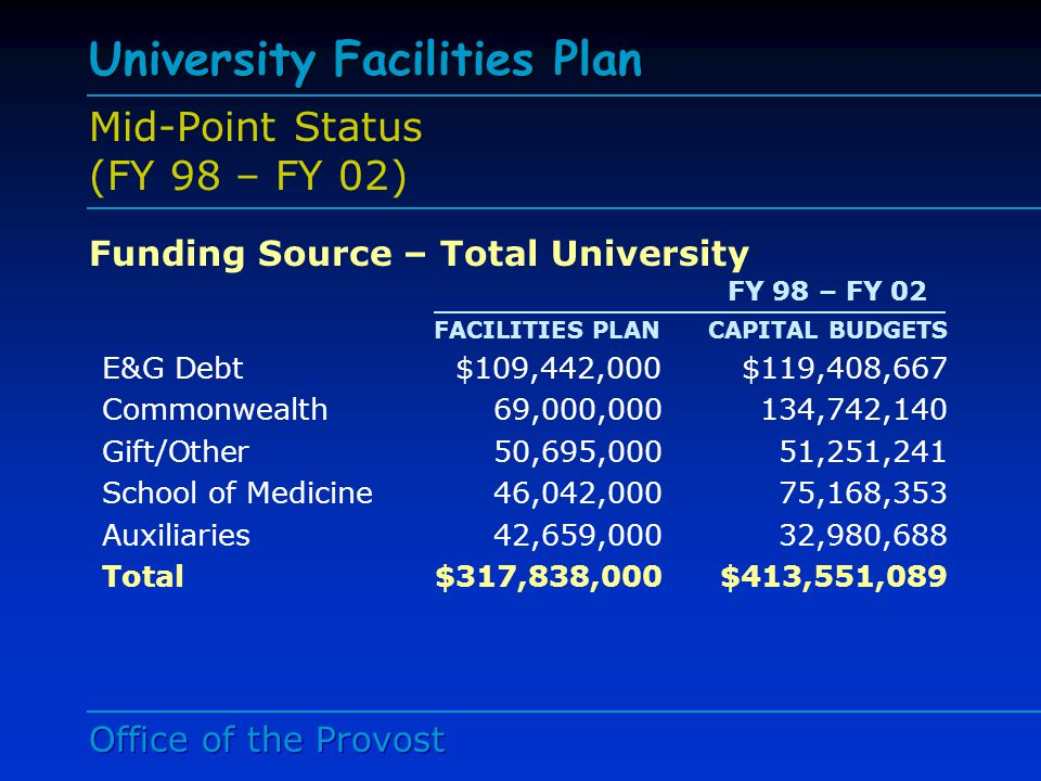 Office of the Provost University Facilities Plan Mid-Point Status (FY 98 – FY 02) PRESERVATION PROJECTS FY 98 – 02 FACILITIES PLANCAPITAL BUDGETS $32,850,000 $66,752,862* Priority Level I $6,000,000 per year (FY98- FY01) Priority Levels II $8,850,000 per year (FY 02 – 07)