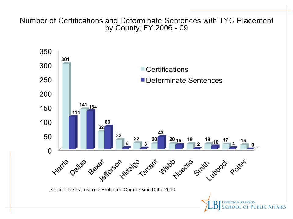 Source: Texas Juvenile Probation Commission Data, 2010 Number of Certifications and Determinate Sentences with TYC Placement by County, FY 2006 - 09