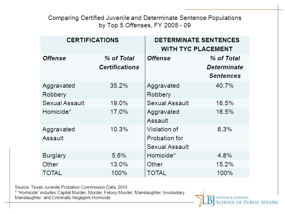 Comparing Certified Juvenile and Determinate Sentence Populations by Top 5 Offenses, FY 2005 - 09 CERTIFICATIONS DETERMINATE SENTENCES WITH TYC PLACEM