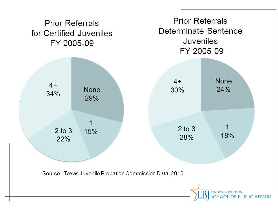 Prior Referrals for Certified Juveniles FY 2005-09 Prior Referrals Determinate Sentence Juveniles FY 2005-09 Source: Texas Juvenile Probation Commissi