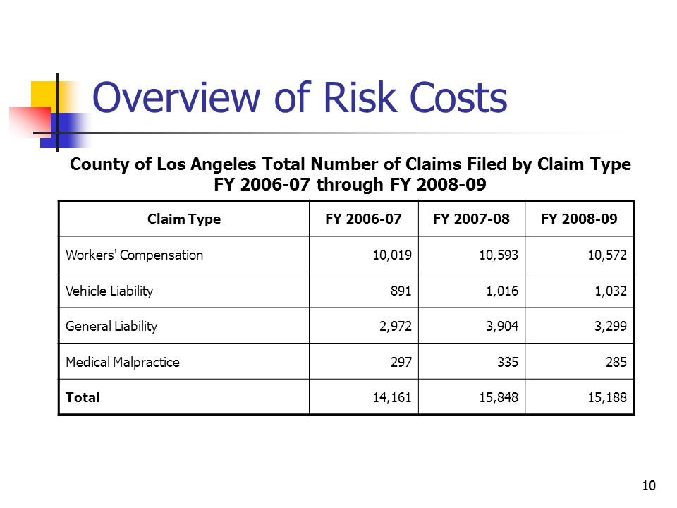 10 Overview of Risk Costs Claim TypeFY 2006-07FY 2007-08FY 2008-09 Workers' Compensation10,01910,59310,572 Vehicle Liability8911,0161,032 General Liab