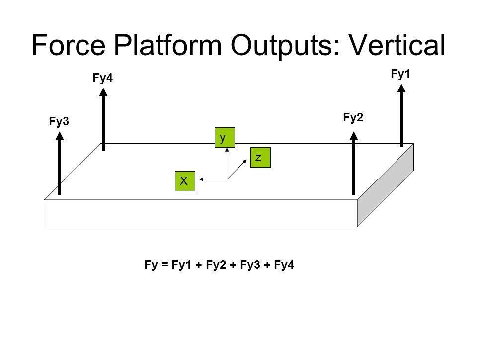 Force Platform Outputs: Vertical Fy1 Fy2 Fy3 Fy4 X y z Fy = Fy1 + Fy2 + Fy3 + Fy4