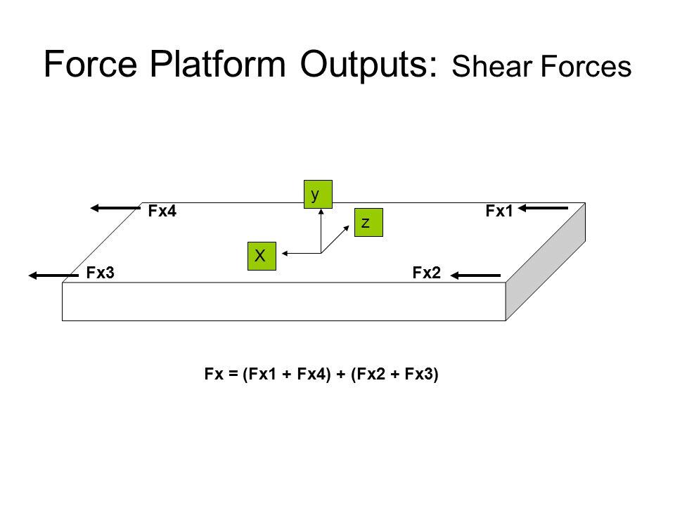 Force Platform Outputs: Shear Forces Fx1 Fx2Fx3 Fx4 X y z Fx = (Fx1 + Fx4) + (Fx2 + Fx3)