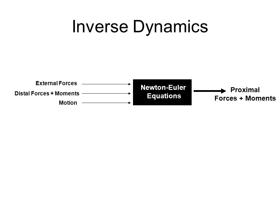 Inverse Dynamics Newton-Euler Equations External Forces Distal Forces + Moments Motion Proximal Forces + Moments