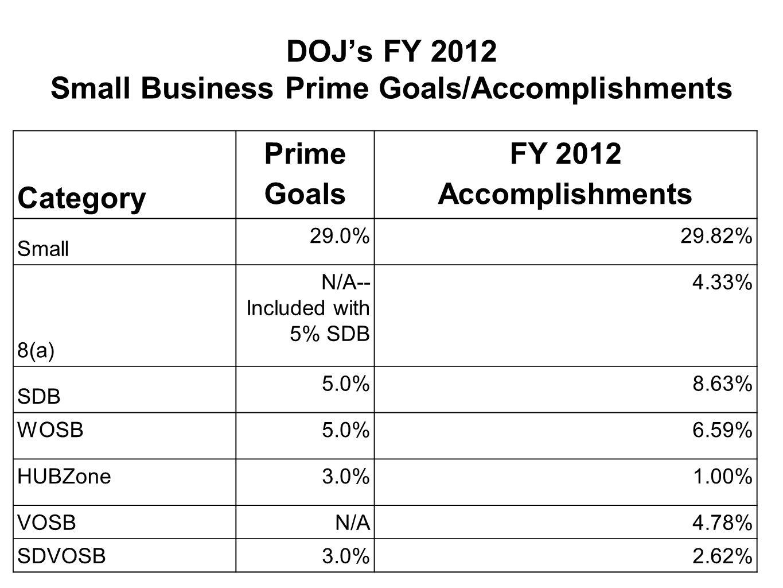 DOJ's FY 2012 Small Business Prime Goals/Accomplishments Category Prime Goals FY 2012 Accomplishments Small 29.0%29.82% 8(a) N/A-- Included with 5% SDB 4.33% SDB 5.0%8.63% WOSB 5.0%6.59% HUBZone 3.0%1.00% VOSBN/A4.78% SDVOSB3.0%2.62%