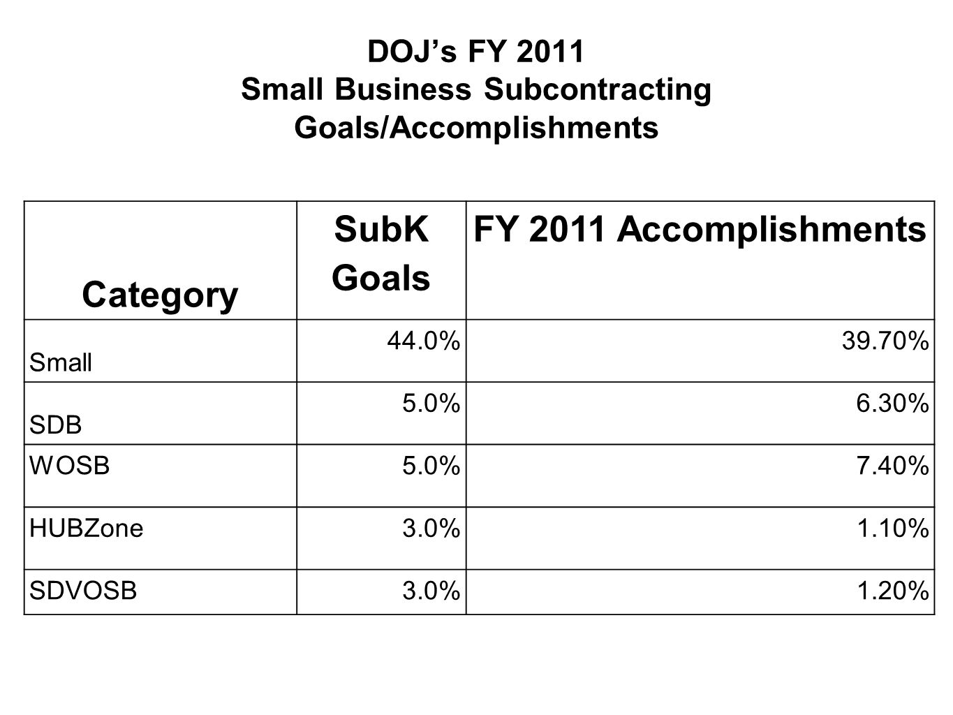 DOJ's FY 2011 Small Business Subcontracting Goals/Accomplishments Category SubK Goals FY 2011 Accomplishments Small 44.0%39.70% SDB 5.0%6.30% WOSB 5.0%7.40% HUBZone 3.0%1.10% SDVOSB3.0%1.20%