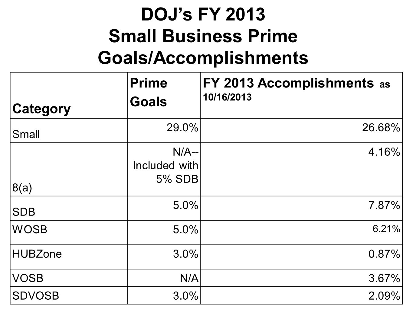 Category Prime Goals FY 2013 Accomplishments as 10/16/2013 Small 29.0%26.68% 8(a) N/A-- Included with 5% SDB 4.16% SDB 5.0%7.87% WOSB 5.0% 6.21% HUBZone 3.0%0.87% VOSBN/A3.67% SDVOSB3.0%2.09% DOJ's FY 2013 Small Business Prime Goals/Accomplishments