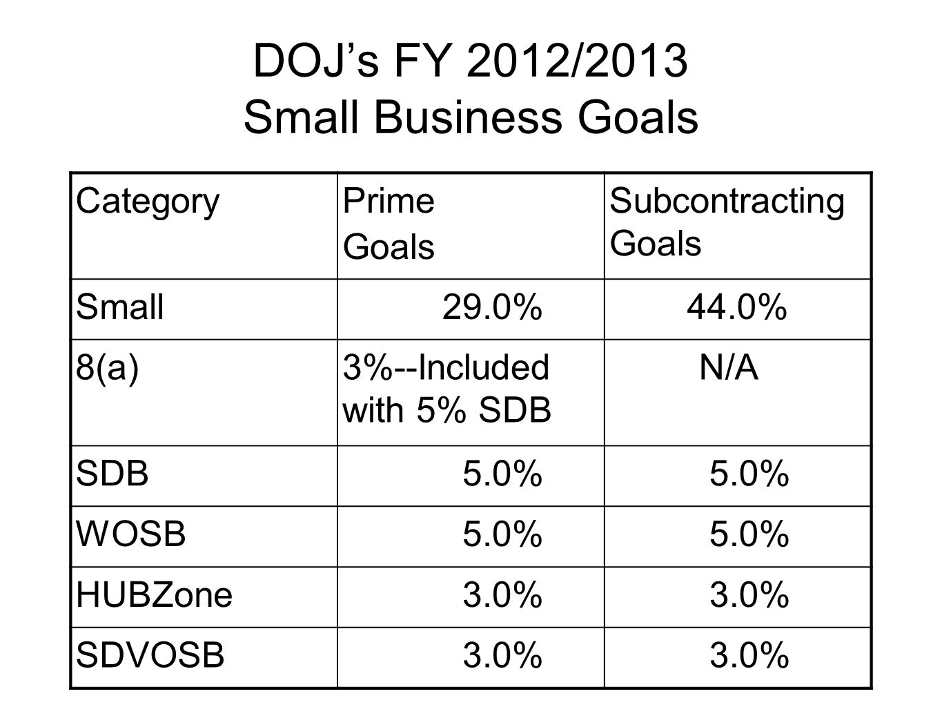 DOJ's FY 2012/2013 Small Business Goals CategoryPrime Goals Subcontracting Goals Small 29.0%44.0% 8(a)3%--Included with 5% SDB N/A SDB 5.0% WOSB 5.0% HUBZone 3.0% SDVOSB 3.0%