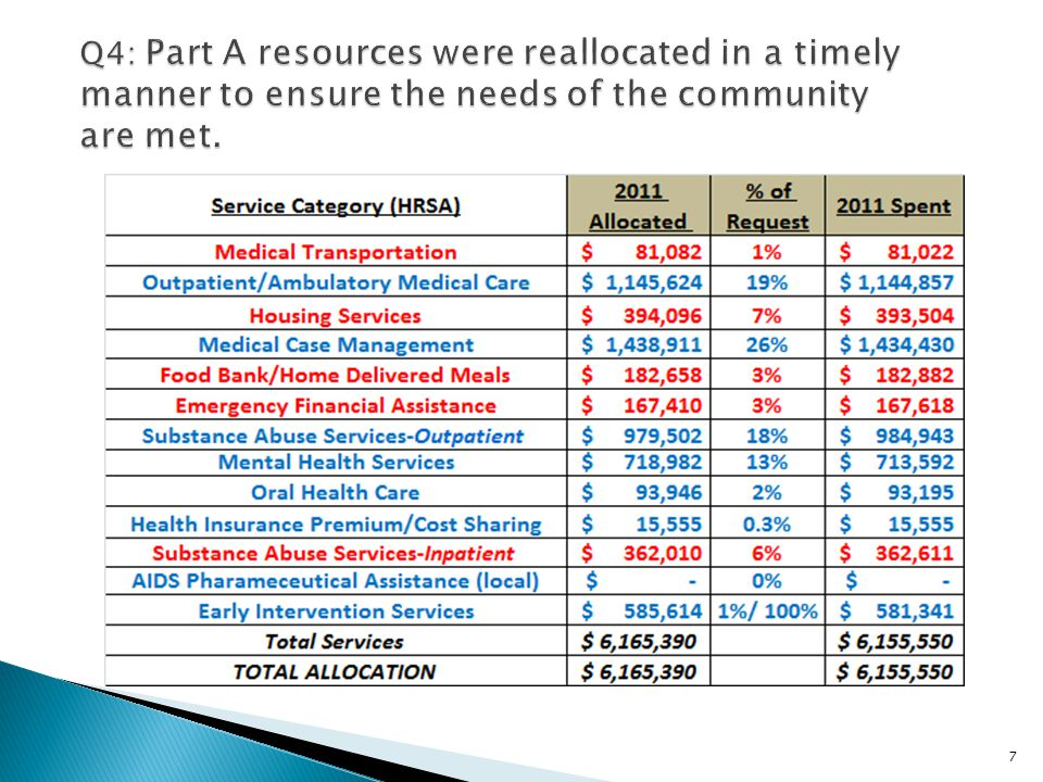 Q4: Part A resources were reallocated in a timely manner to ensure the needs of the community are met.