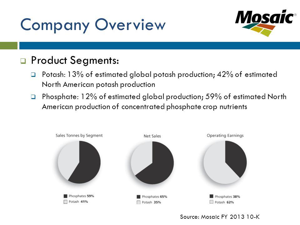 Company Overview  Product Segments:  Potash: 13% of estimated global potash production; 42% of estimated North American potash production  Phosphate: 12% of estimated global production; 59% of estimated North American production of concentrated phosphate crop nutrients Source: Mosaic FY 2013 10-K