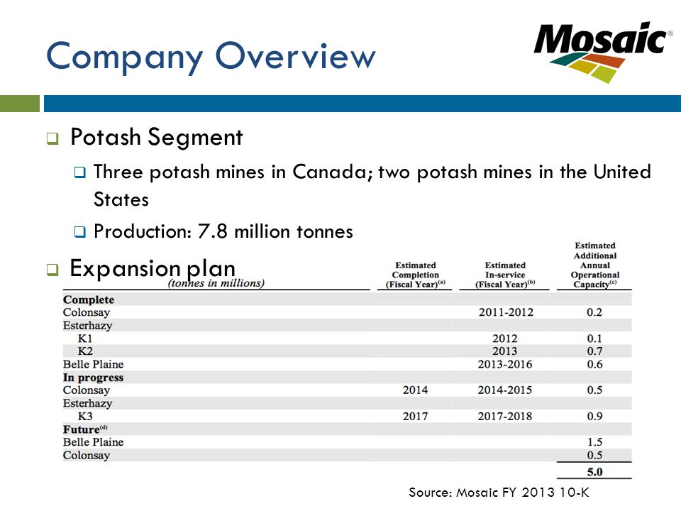Company Overview  Potash Segment  Three potash mines in Canada; two potash mines in the United States  Production: 7.8 million tonnes  Expansion plan Source: Mosaic FY 2013 10-K