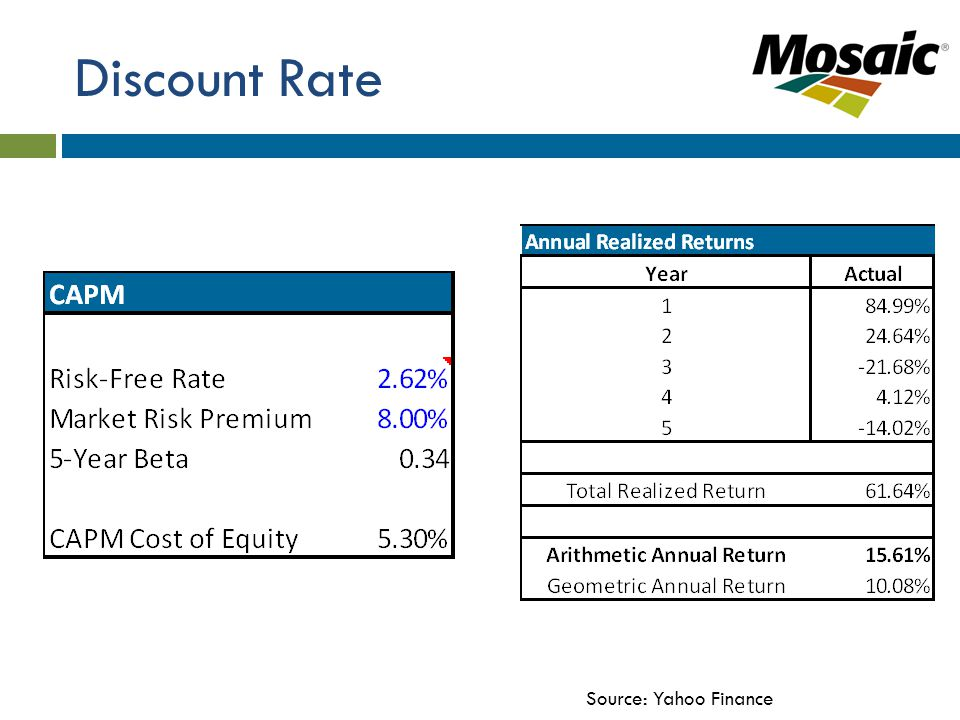 Discount Rate Source: Yahoo Finance