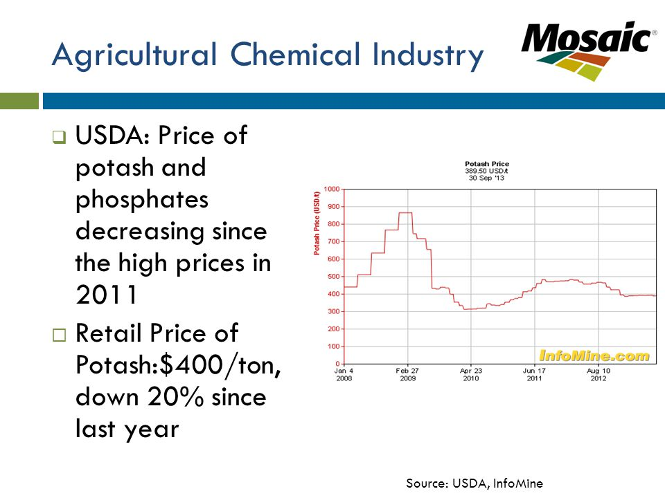 Agricultural Chemical Industry  USDA: Price of potash and phosphates decreasing since the high prices in 2011  Retail Price of Potash:$400/ton, down 20% since last year Source: USDA, InfoMine