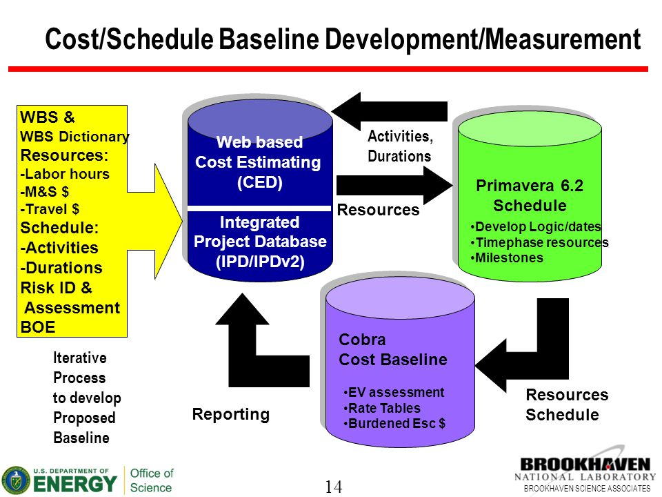 14 BROOKHAVEN SCIENCE ASSOCIATES Web based Cost Estimating (CED) Integrated Project Database (IPD/IPDv2) Web based Cost Estimating (CED) Integrated Project Database (IPD/IPDv2) Primavera 6.2 Schedule Primavera 6.2 Schedule Cost/Schedule Baseline Development/Measurement WBS & WBS Dictionary Resources: -Labor hours -M&S $ -Travel $ Schedule: -Activities -Durations Risk ID & Assessment BOE Resources Develop Logic/dates Timephase resources Milestones Resources Schedule EV assessment Rate Tables Burdened Esc $ Cobra Cost Baseline Reporting Activities, Durations Iterative Process to develop Proposed Baseline