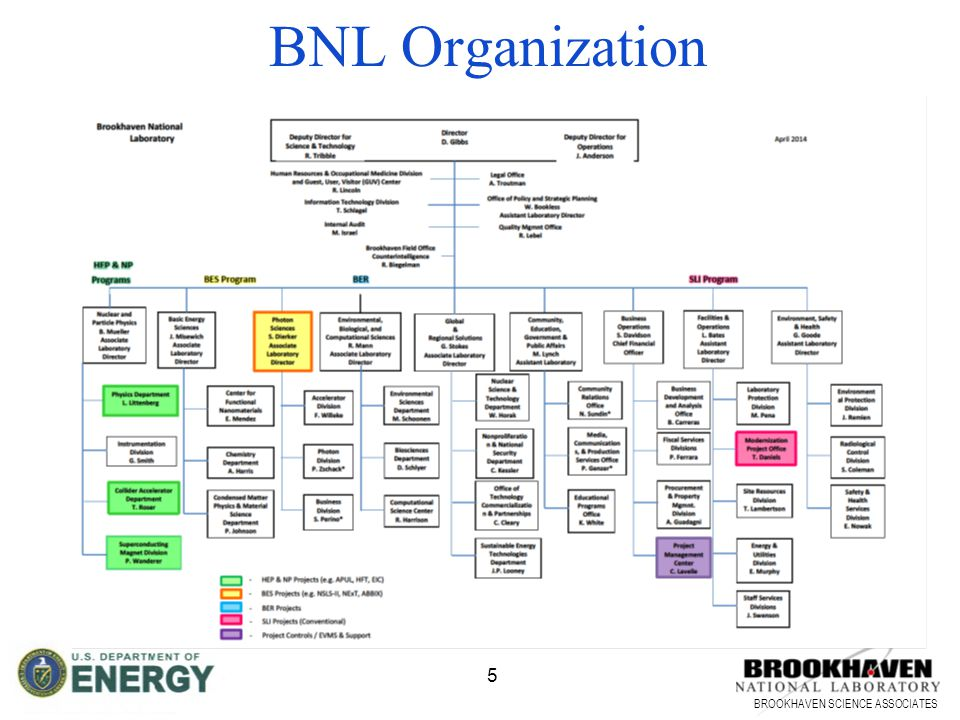 BROOKHAVEN SCIENCE ASSOCIATES 5 BNL Organization