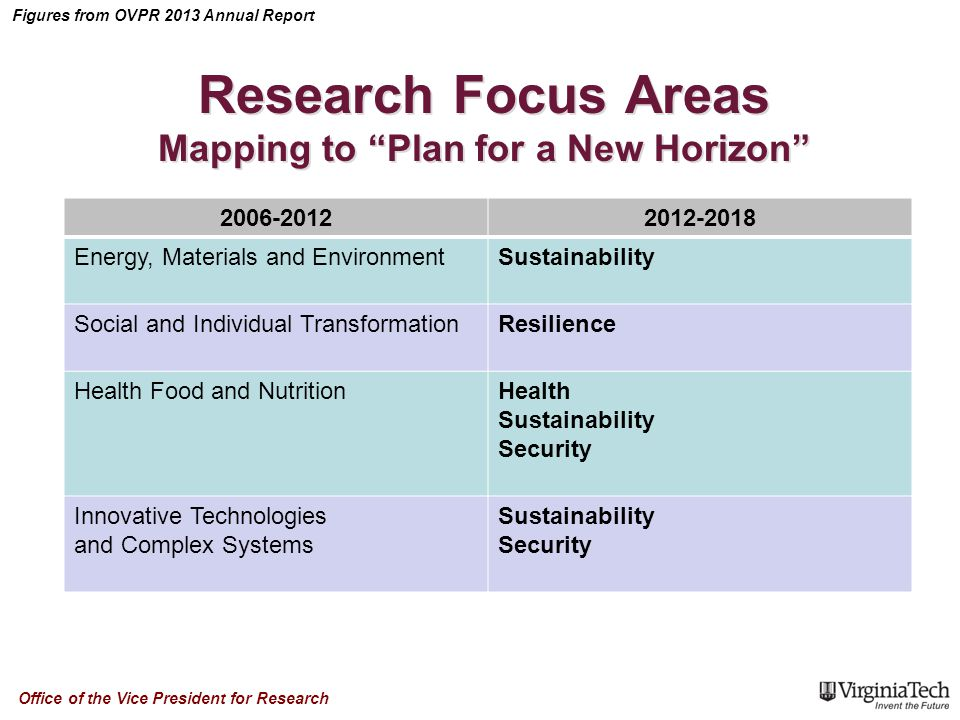 Figures from OVPR 2013 Annual Report Office of the Vice President for Research Research Focus Areas Mapping to Plan for a New Horizon 2006-20122012-2018 Energy, Materials and EnvironmentSustainability Social and Individual TransformationResilience Health Food and NutritionHealth Sustainability Security Innovative Technologies and Complex Systems Sustainability Security