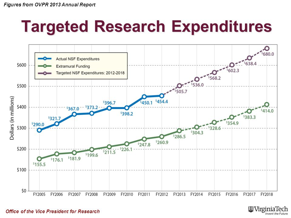 Figures from OVPR 2013 Annual Report Office of the Vice President for Research Targeted Research Expenditures
