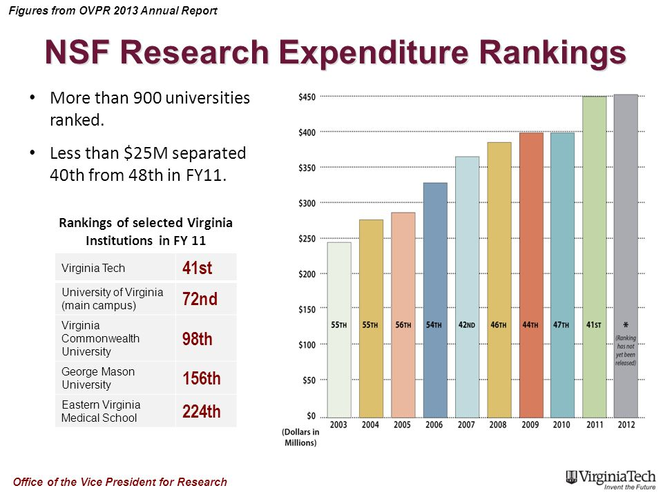 Figures from OVPR 2013 Annual Report Office of the Vice President for Research NSF Research Expenditure Rankings More than 900 universities ranked.