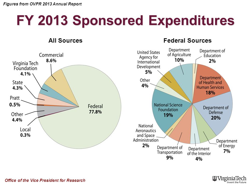 Figures from OVPR 2013 Annual Report Office of the Vice President for Research FY 2013 Sponsored Expenditures All SourcesFederal Sources