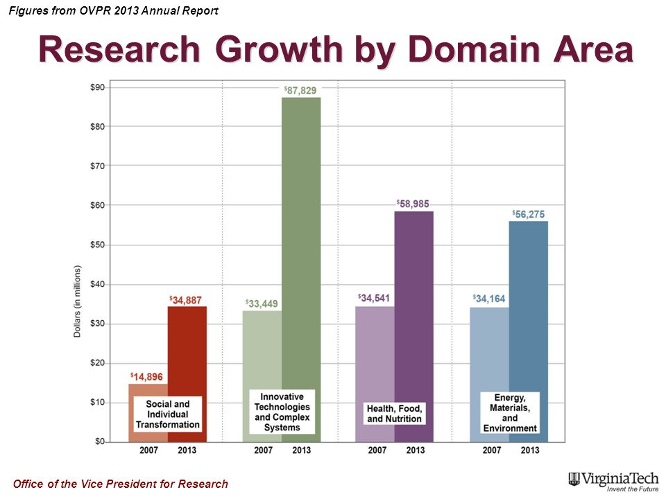 Figures from OVPR 2013 Annual Report Office of the Vice President for Research Research Growth by Domain Area