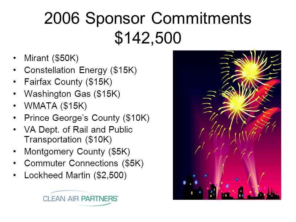 2006 Sponsor Commitments $142,500 Mirant ($50K) Constellation Energy ($15K) Fairfax County ($15K) Washington Gas ($15K) WMATA ($15K) Prince George's County ($10K) VA Dept.