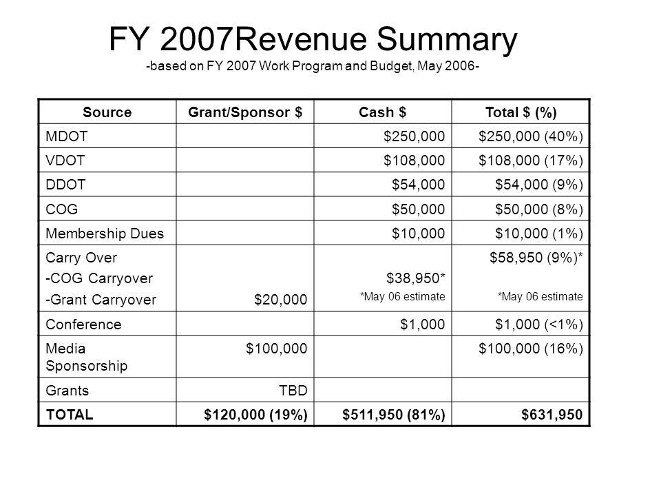 FY 2007Revenue Summary -based on FY 2007 Work Program and Budget, May 2006- SourceGrant/Sponsor $Cash $Total $ (%) MDOT$250,000$250,000 (40%) VDOT$108,000$108,000 (17%) DDOT$54,000$54,000 (9%) COG$50,000$50,000 (8%) Membership Dues$10,000$10,000 (1%) Carry Over -COG Carryover -Grant Carryover$20,000 $38,950* *May 06 estimate $58,950 (9%)* *May 06 estimate Conference$1,000$1,000 (<1%) Media Sponsorship $100,000$100,000 (16%) GrantsTBD TOTAL$120,000 (19%)$511,950 (81%)$631,950