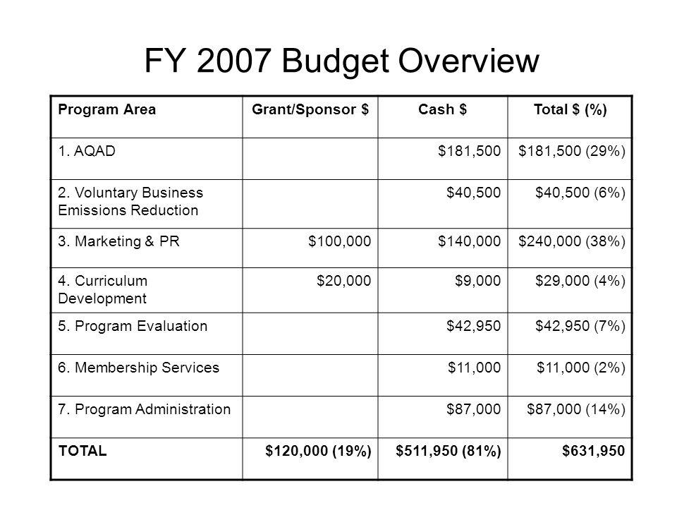 FY 2007 Budget Overview Program AreaGrant/Sponsor $Cash $Total $ (%) 1.