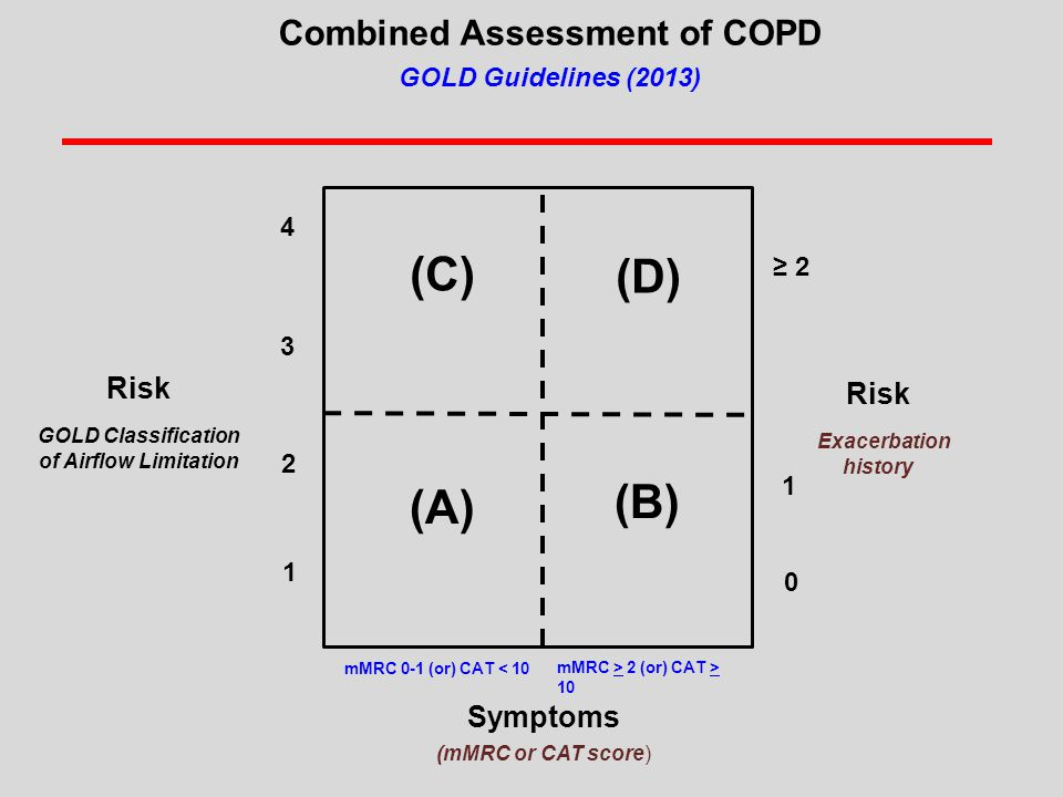 Combined Assessment of COPD GOLD Guidelines (2013) Risk GOLD Classification of Airflow Limitation Risk Exacerbation history ≥ 2 1 0 (C) (D) (A) (B) mMRC 0-1 (or) CAT < 10 4 3 2 1 mMRC > 2 (or) CAT > 10 Symptoms (mMRC or CAT score)