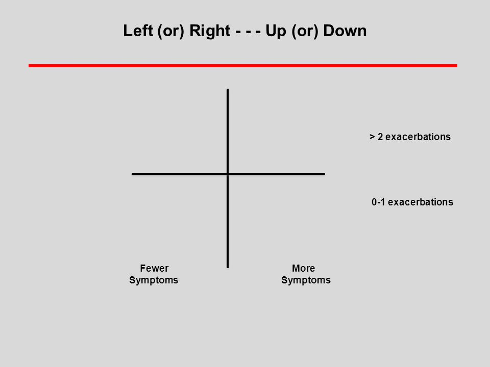 Left (or) Right - - - Up (or) Down Fewer More Symptoms > 2 exacerbations 0-1 exacerbations