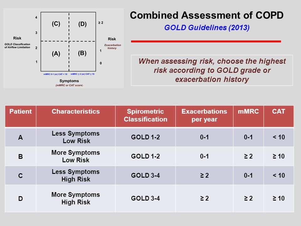 PatientCharacteristicsSpirometric Classification Exacerbations per year mMRCCAT A Less Symptoms Low Risk GOLD 1-20-1 < 10 B More Symptoms Low Risk GOLD 1-20-1≥ 2≥ 10 C Less Symptoms High Risk GOLD 3-4≥ 2≥ 20-1< 10 D More Symptoms High Risk GOLD 3-4≥ 2 ≥ 10 Combined Assessment of COPD GOLD Guidelines (2013) When assessing risk, choose the highest risk according to GOLD grade or exacerbation history