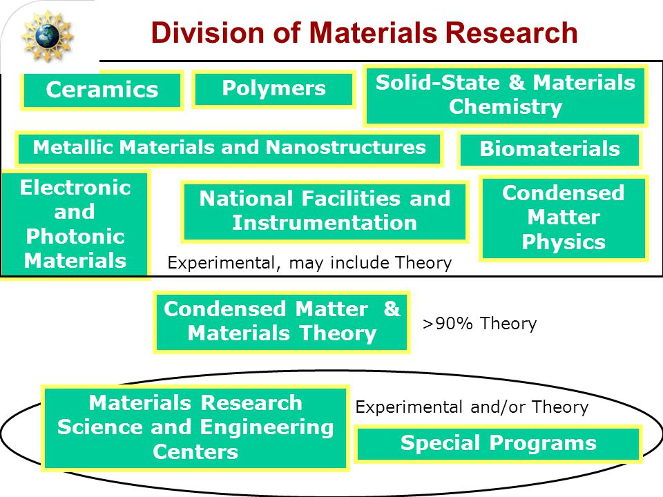 Solid-State & Materials Chemistry Condensed Matter Physics Polymers Metallic Materials and Nanostructures Ceramics Electronic and Photonic Materials National Facilities and Instrumentation Materials Research Science and Engineering Centers Condensed Matter & Materials Theory Special Programs Division of Materials Research Biomaterials Experimental, may include Theory Experimental and/or Theory >90% Theory